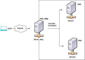 Relay SSH sous Linux