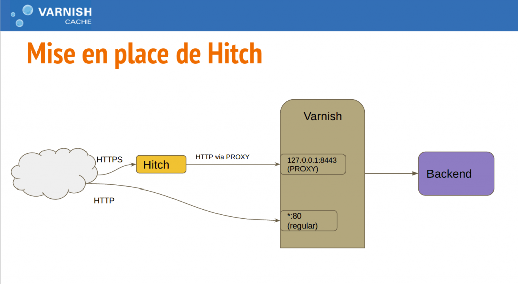 Mise en place de Hitch