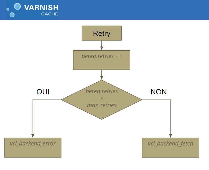 Varnish Cache - Gestion du retry
